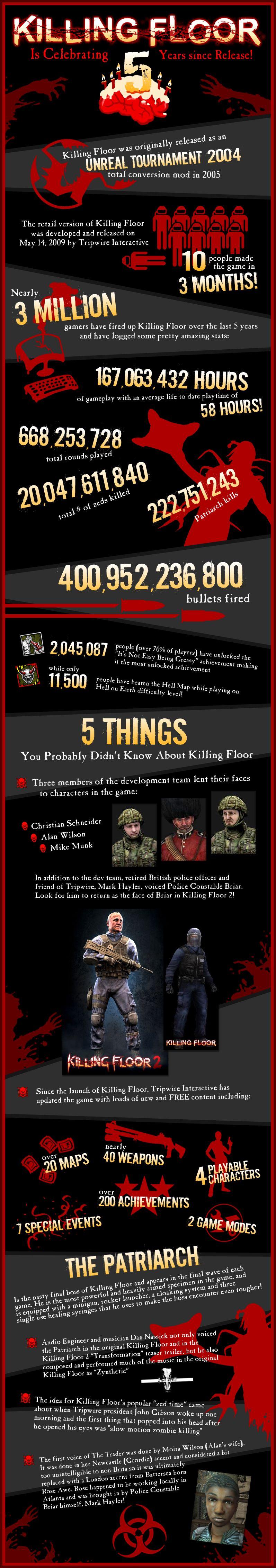 killing-floor-infografica