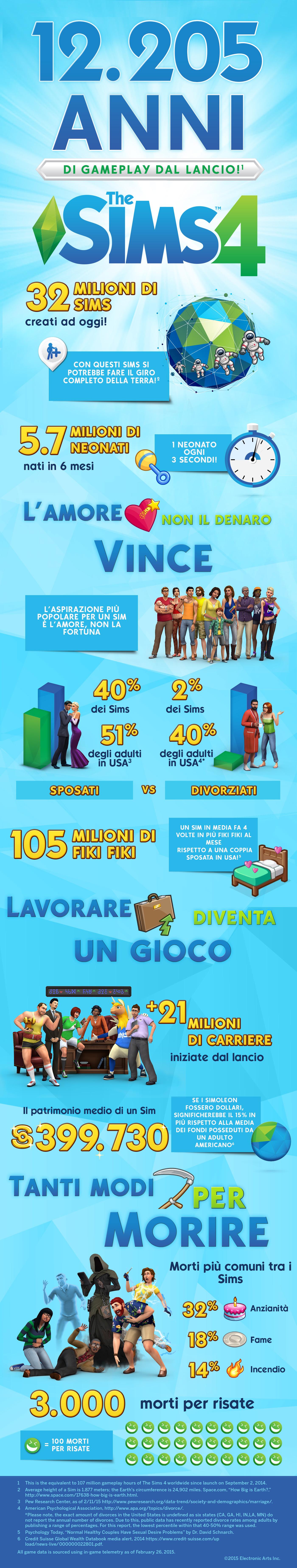 EA_The_Sims_4_Infografica