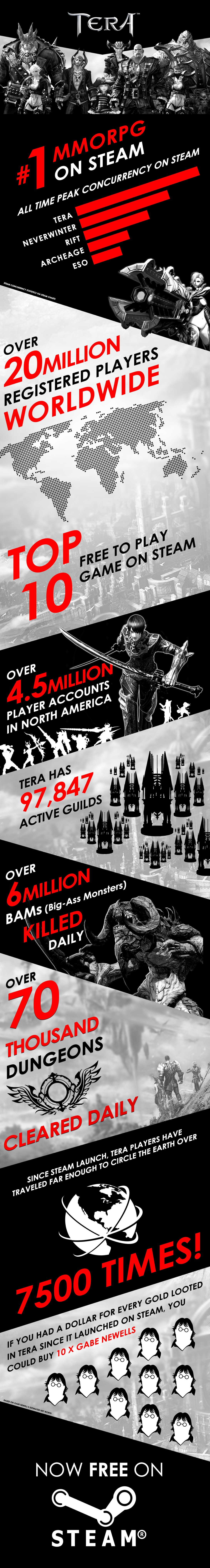 TERA_on_Steam_Infographic_v3-noscale