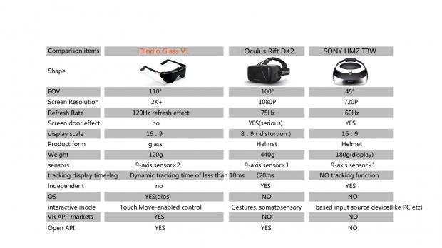 Dlodo VR Glasses scheda tecnica