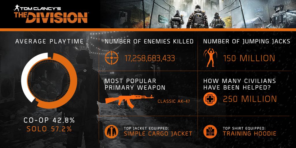 the-division-statistiche