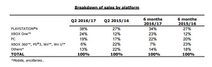 2 trimestre 2016/2017 ubisoft