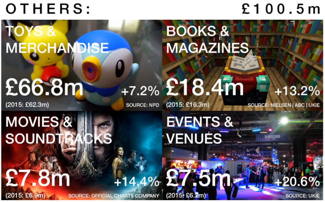 uk-games-market-2016-2-670x417
