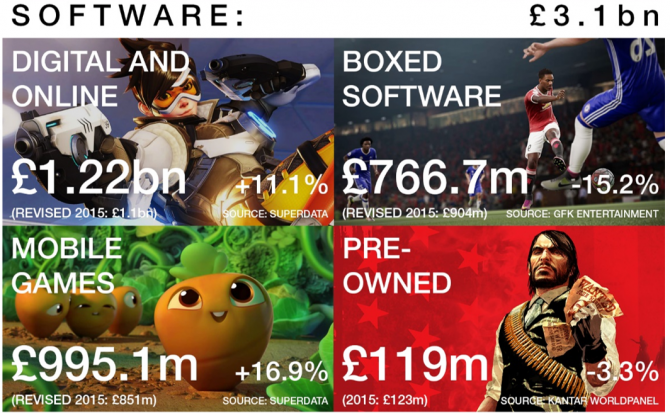 uk-games-market-2016-670x413