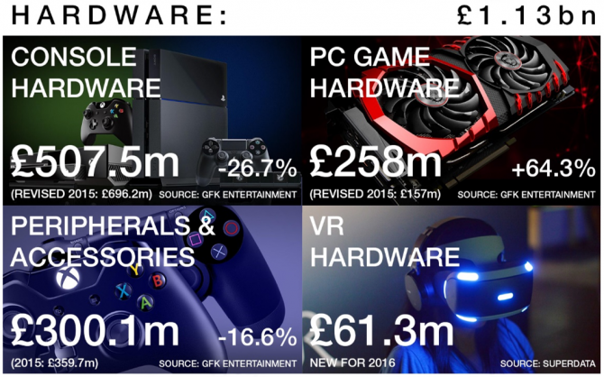 uk-games-market-2016-670x418