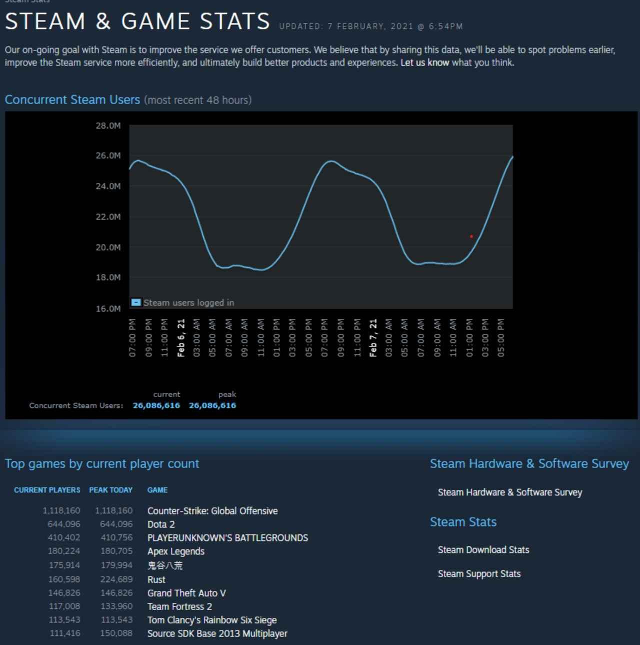 steam chart